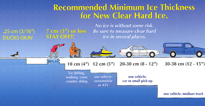 Recommended Minimum Ice Thickness for New Clear Hard Ice